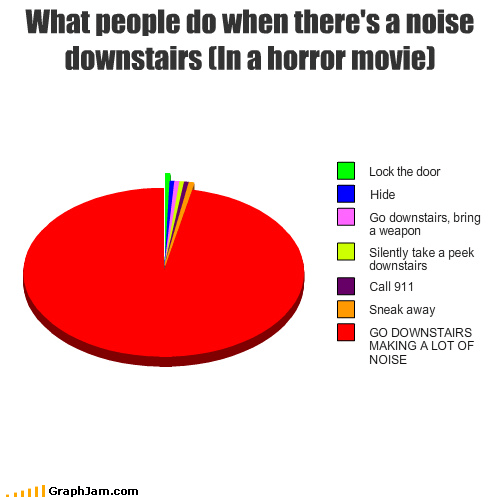 What people do when there's a noise downstairs (In a horror movie)