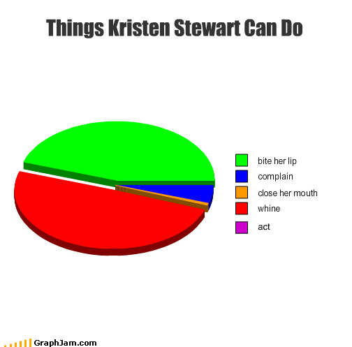 Acting Skills,kristen stewart,Pie Chart,twilight