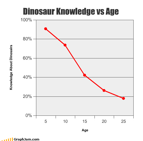 childhood,dinosaurs,Line Graph