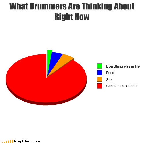 commonalities drummers murderface Pie Chart Ringo