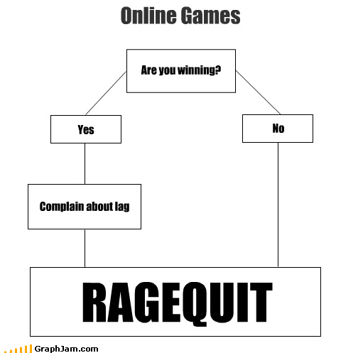 Online Games Are you winning? No Yes Complain about lag RAGEQUIT