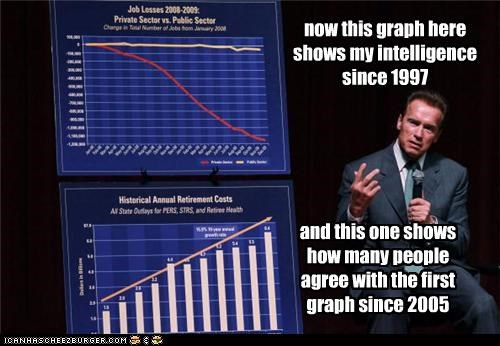 now this graph here shows my intelligence since 1997 and this one shows how many people agree with the first graph since 2005