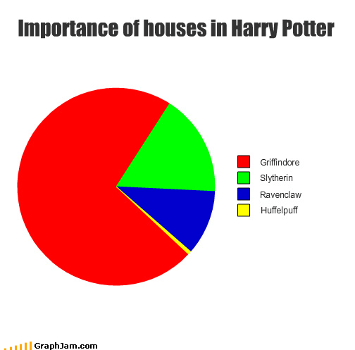 Importance of houses in Harry Potter