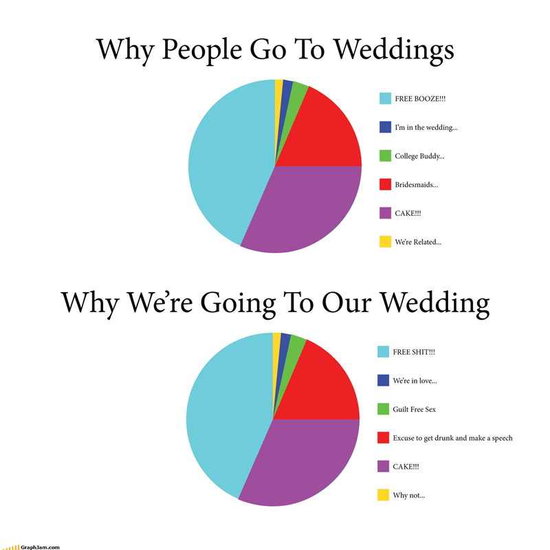 cake dancing friends Pie Chart presents shotguns weddings - 3924655360