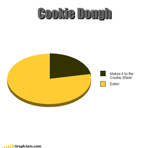 cookies cookie dough Cookie Monster Om nom nom nom Pie Chart this tube should really come with a spoon