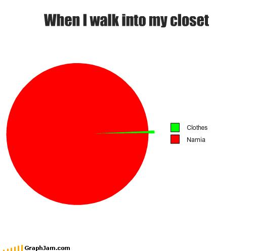 closet,mr-tumnus,narnia,Pie Chart