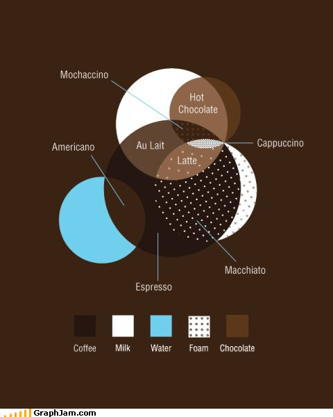 coffee delicious espresso lifegiving mana venn diagram