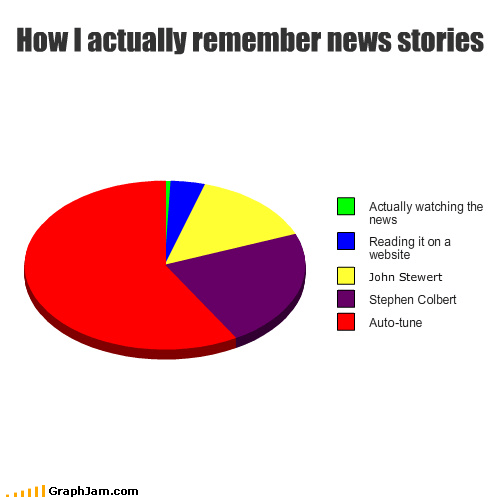 How I actually remember news stories