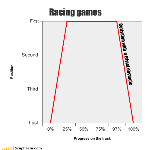 burnout Line Graph racing games rage video games - 3935716864