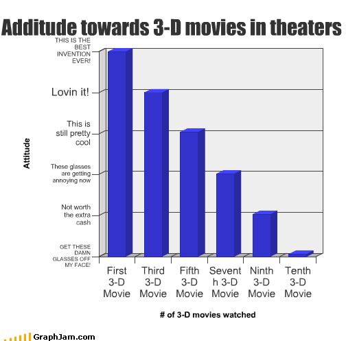 3-d movies Bar Graph glasses misspellings overrated spelling