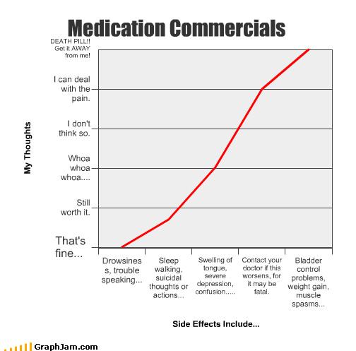Bar Graph commercials embarassing predicaments late night TV paranoia symptoms - 3938390784