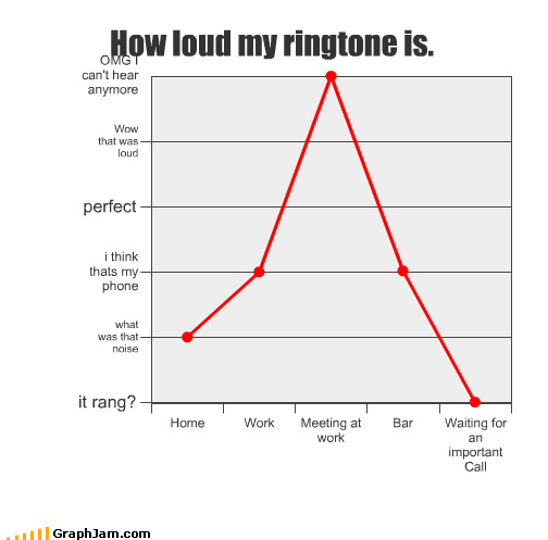 How loud my ringtone is.