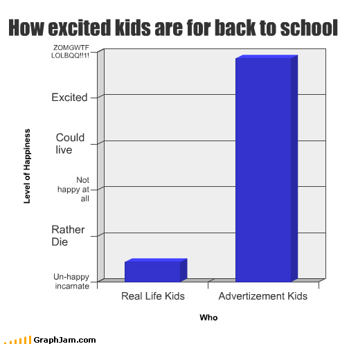 Bar Graph dread goodbye summer school unrealistic expectations - 3942363648