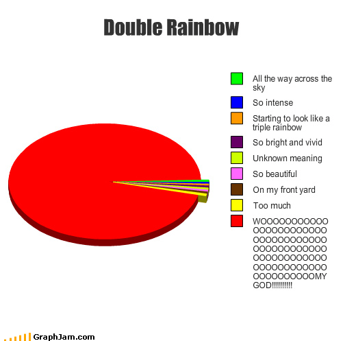 double rainbow,Pie Chart,yosemitebear