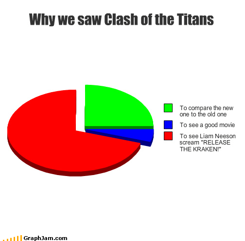clash of the titans,dilf,kraken,liam neeson,man milf,Pie Chart