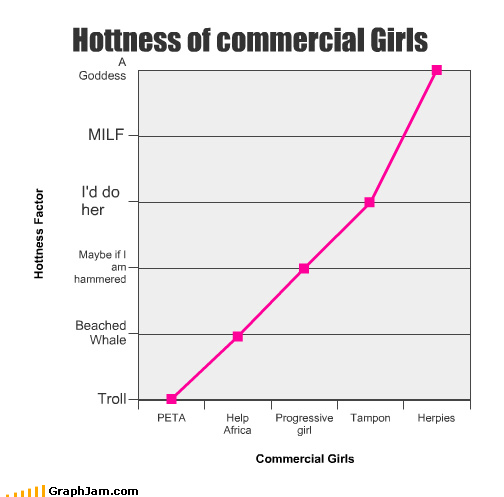 Hottness of commercial Girls