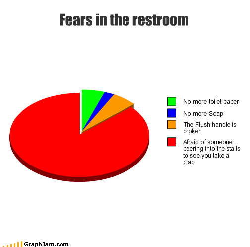bathroom humor fear Pie Chart poop TP