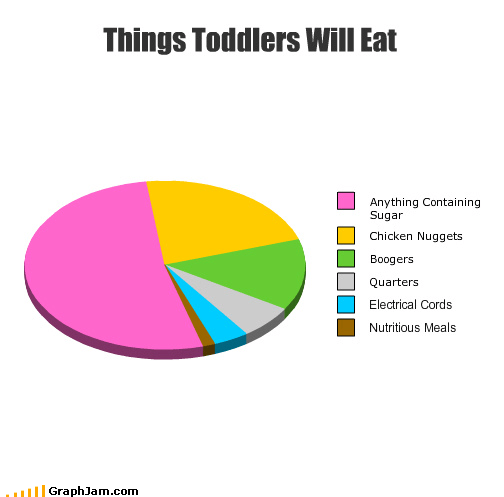 baby,curtain crawler,eating habits,experimental,Pie Chart,self cannibalizing,toddler