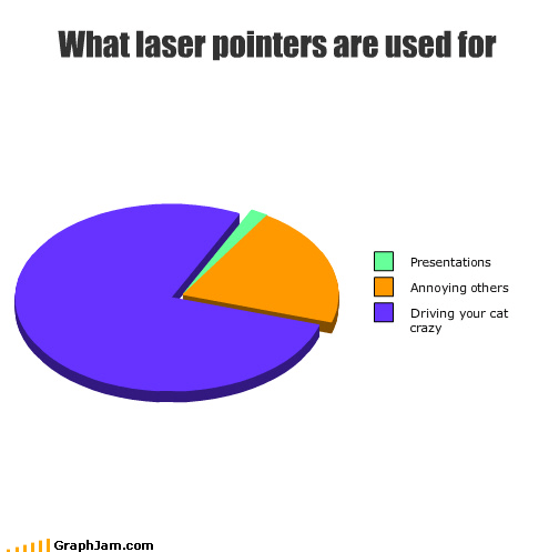 What laser pointers are used for