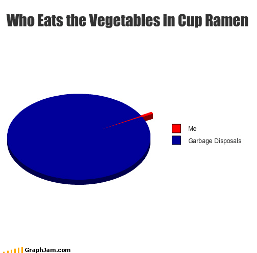 Who Eats the Vegetables in Cup Ramen