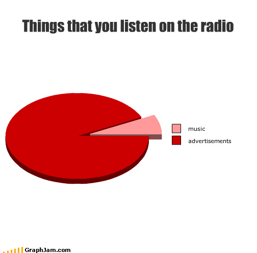 advertisements,commercial free radio FTW,community radio,NPR,Pie Chart,radio,seemingly endless