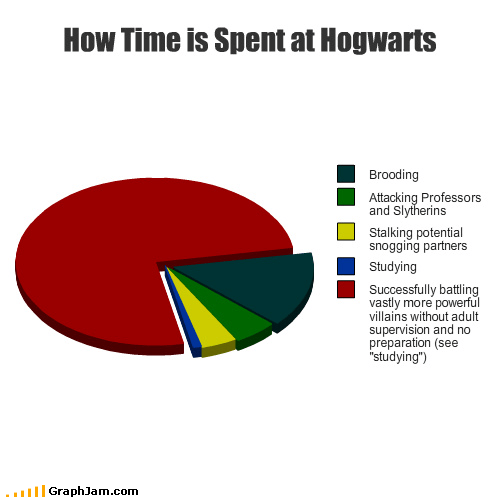 Every Flavor Beans,Harry Potter,Hogwarts,Pie Chart
