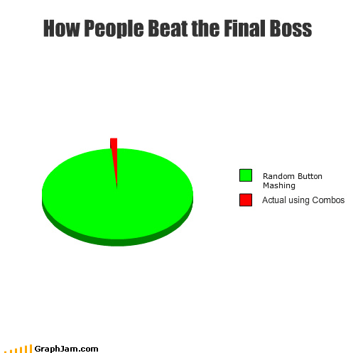 boss,button masher,Pie Chart,video games