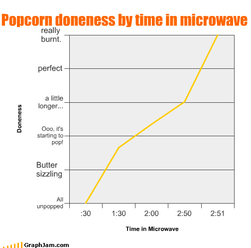 Popcorn doneness by time in microwave
