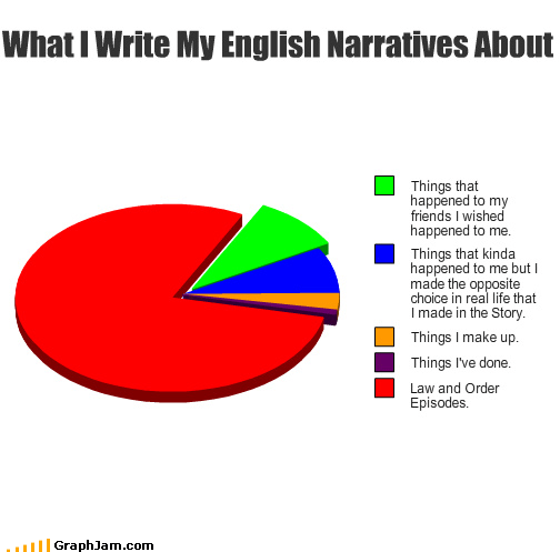 english,law and order,papers,Pie Chart,writing