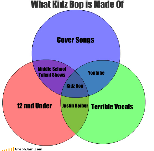 i dont even,justin bieber,Kidz Bop,venn diagram