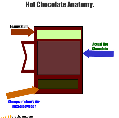 anatomy chart art cocoa sludge spoon