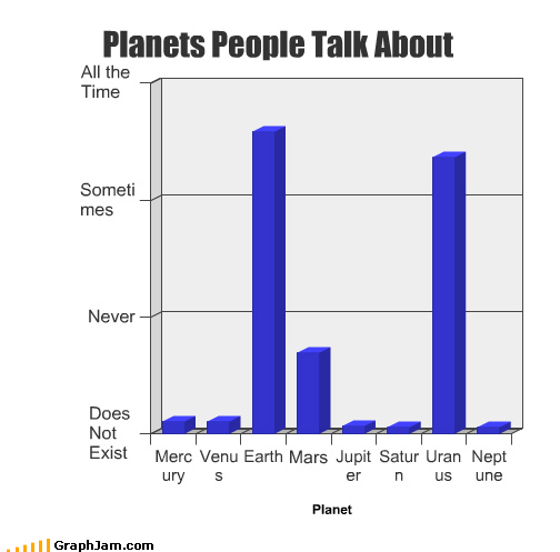 Bar Graph,The Brady Bunch,The Solar System