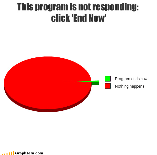 This program is not responding: click 'End Now'