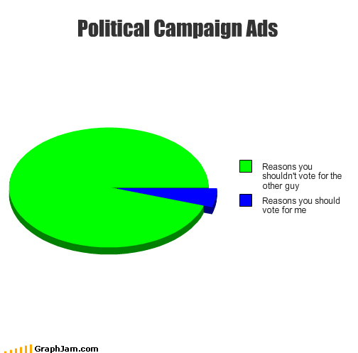 ads commercials Democrat independent Pie Chart politics republican