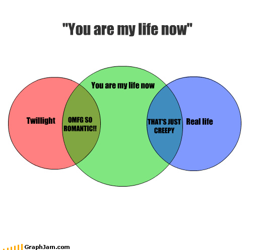 creepy stalker twilight venn diagram