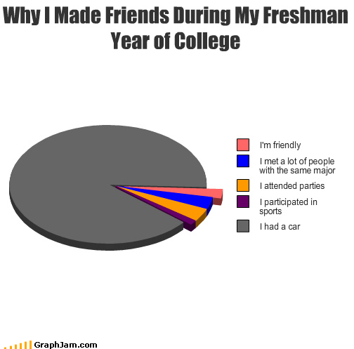 car college friends Pie Chart - 3993476864