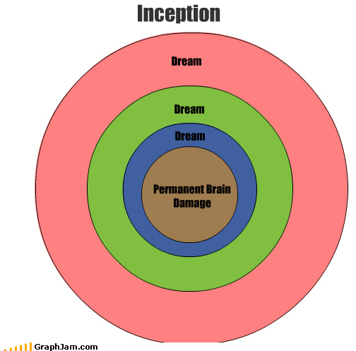 deeper Inception leonardo dicaprio venn diagram