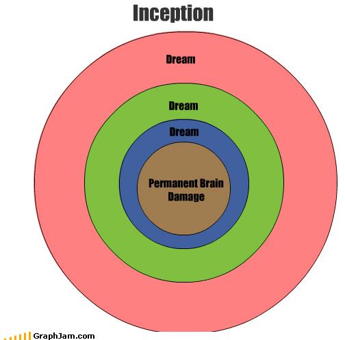 Dream Dream Inception Dream Permanent Brain Damage