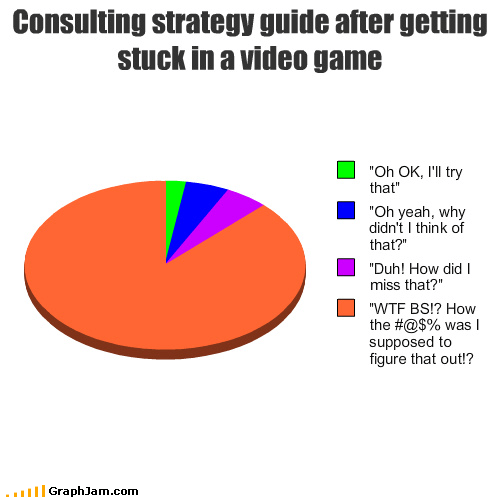 hacks hax Pie Chart quest chain strategy guide video games