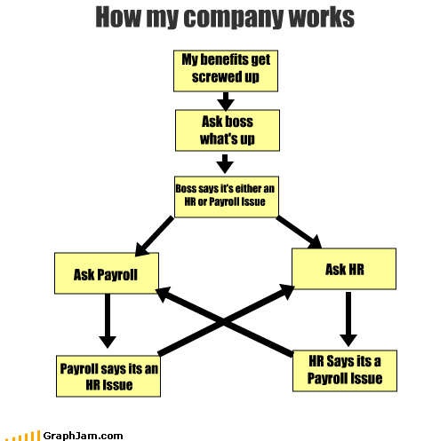 boss,flow chart,hr,Payroll,SNAFU,work