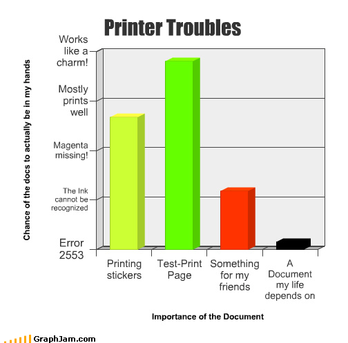 Bar Graph,deleting,document,forever,importance,printer,troll