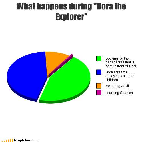 "What happens during ""Dora the Explorer"""