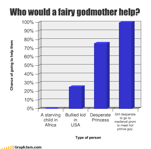 Who would a fairy godmother help?