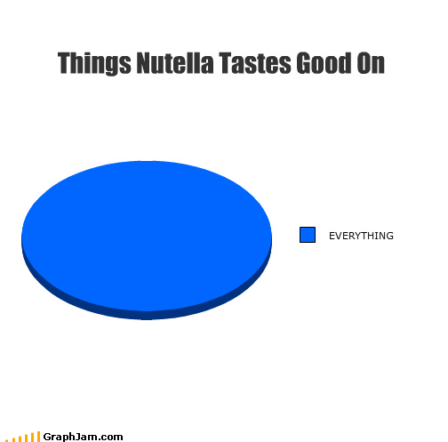 bacon,delicious,nutella,Pie Chart