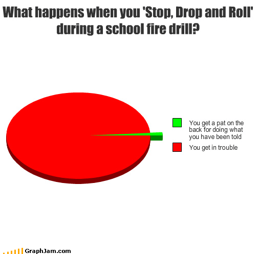 drills drop fire Pie Chart roll spin stop tornado - 4033264384