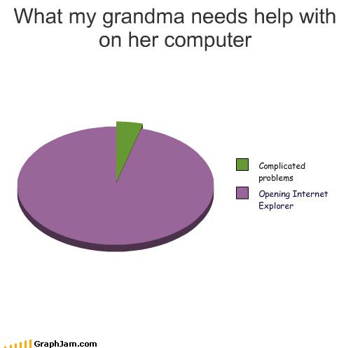 browser computer grandma Pie Chart problems push the on button grandma - 4035280640