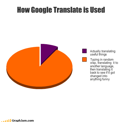 funny google languages other Pie Chart translate xenophobia