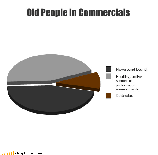 Old People in Commercials