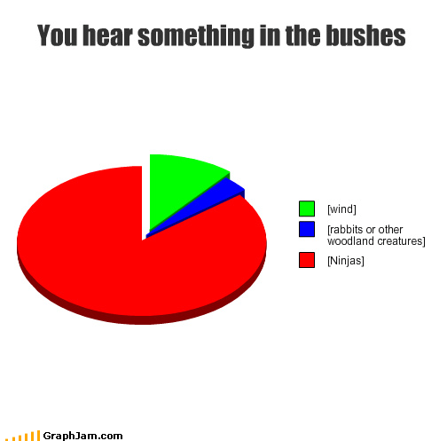 bushes,ninjas,Pie Chart,scary,suprise attack