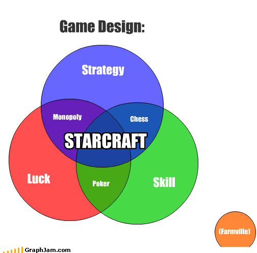 black sheep,Farmville,gaming,luck,skill,starcraft,strategy,venn diagram